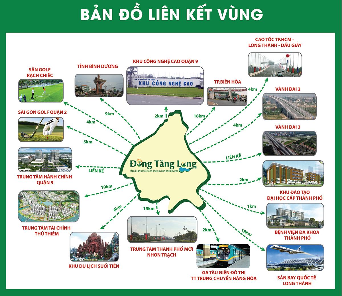 Liên kết vùng dự án bất động sản